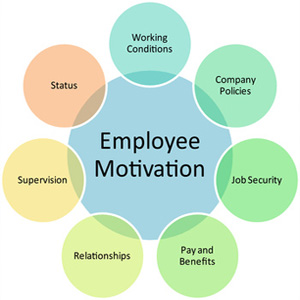 Employment and Options Agreements Michigan